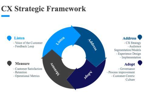 customer experience leadership    changing media