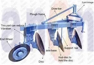 Anon Diagram Of Disc Plough