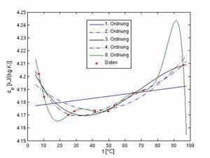 Koeffizient Berechnen : numerische mathematik ~ Themetempest.com Abrechnung