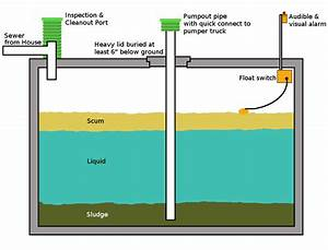 Wiring Database 2020  30 How To Plumb A Septic Tank Diagram