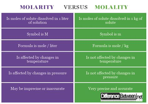 Difference Between Molarity And Molality  Difference Between
