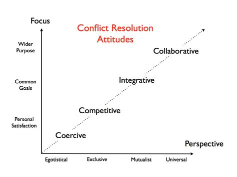 Beyond Traditional Conflict Management  Exploiting Change