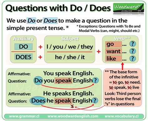 Do Vs Does Questions  English Grammar Rules