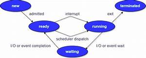 Process In Operating Systems