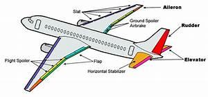 Flight Control System Case Study