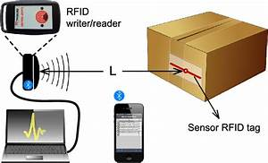 Illustration Of The Rfid Tag Integrated Inside A Package