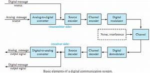 Digital Demodulator Processes  Electrical Engineering