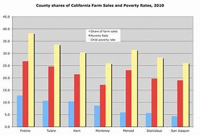 Poverty County Rates California Migration Farm Sales