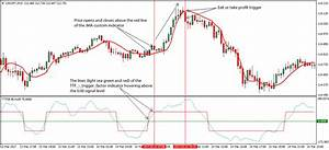 Trigger Factor Forex Trading Strategy
