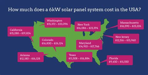 6kW solar systems: Compare prices & installers   EnergySage