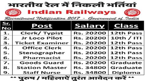 Ib Vacancy In 2018 Sarkari Indian Railway Recruitment 2018 Sarkari Naukri