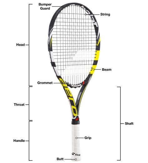 Parts of A Tennis Racquet | A Beginners Guide With A ...