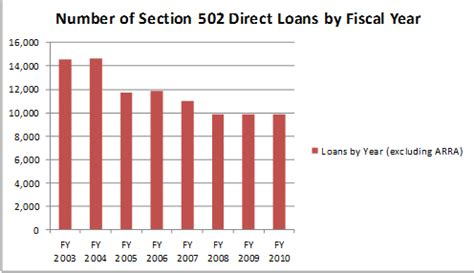 section 502 direct loans 502 success paper national rural housing coalition