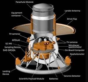 Russia U0026 39 S Ambitious Planetary Exploration Goals