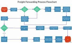 Freight Forwarding Process Flowchart