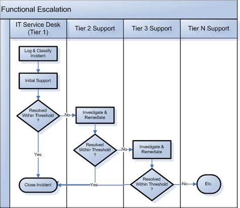 help desk escalation process process flow chart demonstrating the functional escalation