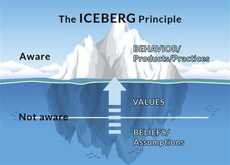 organizational culture emilyschronicles