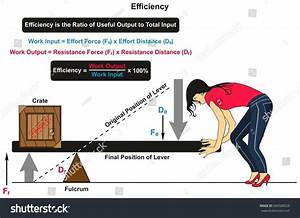 Efficiency Physics Infographic Diagram Example Lever Stock Vector 690508528