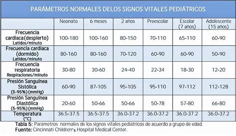 valores normales en pediatria signos vitales
