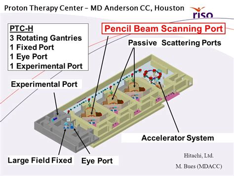 Proton Therapy Center Houston by Collaboration Umc St Radboud Riso Ppt