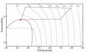 Sco2 Brayton Cycle At Nominal Conditions In Pressure U2212enthalpy Diagram
