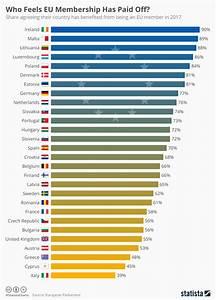 Chart  Who Feels Eu Membership Has Paid Off