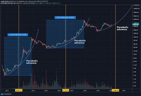 What is the bitcoin halving? Bitcoin Halving Chart / Litecoin Halving Dates Multicharts Cryptocurrency / Bitcoin's #halving ...