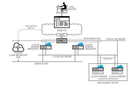 Cloud Networks Powered by Openstack | Rackspace