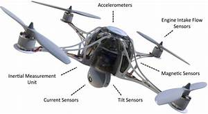 The Critical Role Of Sensors In Drone Innovation