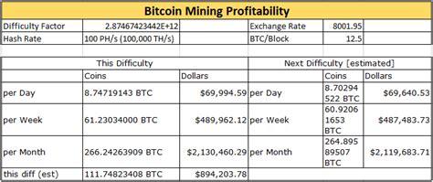profitable bitcoin mining 2016 bitcoin is mgt capital s bitcoin mining is not mgt