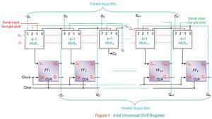 Explain A 4 Bit Universal Shift Register In Detail And
