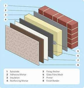 External Wall Insulation Exploded Diagram