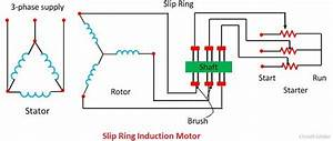Difference Between Slip Ring  U0026 Squirrel Cage Induction