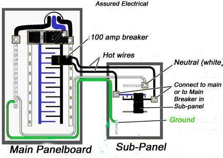What Size Wire For Amp Sub Panel