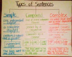 types of sentences simple compound complex using tree