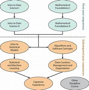 A Flow Chart Displaying A Possible Path Through The Data Science Major