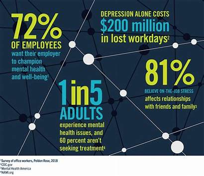 Mental Health Employees Workplace Healthy Stay Why