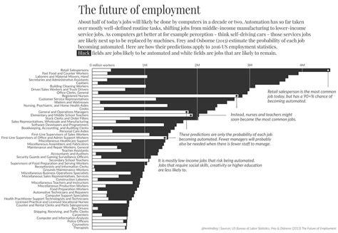 intelligence bureau sa visualizing the lost to automation