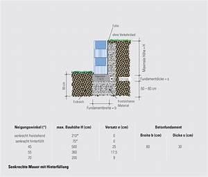 Wie Hoch Ist Der Aufbau Einer Fußbodenheizung : service technische hilfe aufbau mauern dorill kann ~ Michelbontemps.com Haus und Dekorationen