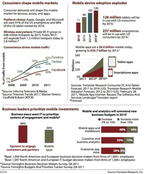 There Will Be 1 Billion Mobile Users By 2016 (Why This is ...