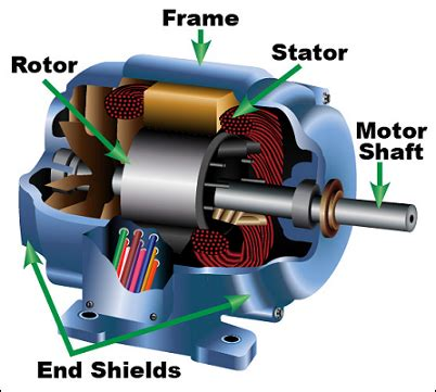 Electric Motor Components by Components Of Induction Motors Knowledge In 2019 Tesla
