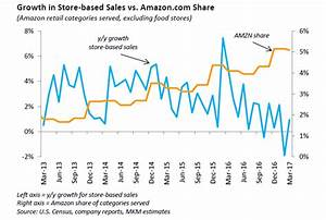 This chart shows how quickly Amazon is 'eating the retail ...