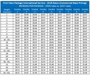 First Class Postage Rate Chart 2018