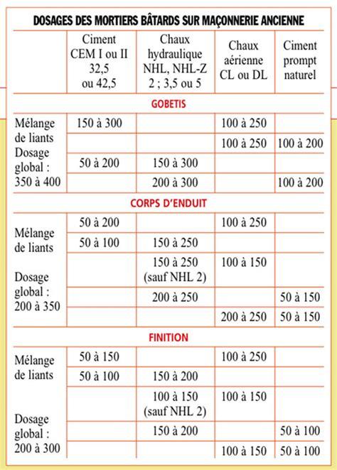 dosage enduit ciment publication du nf dtu 26 1 enduits ma 231 onnerie r 233 glementation