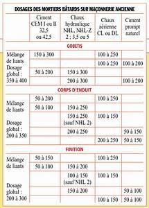 Dosage Pour Faire Du Beton : publication du nf dtu 26 1 enduits ma onnerie normes ~ Premium-room.com Idées de Décoration