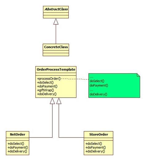 template method design pattern javapapers