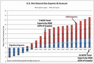 Natural Gas Price Increase Inevitable In 2016