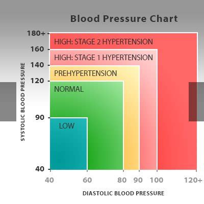 light headed blood pressure fast heart rate and low blood pressure diabetes type b