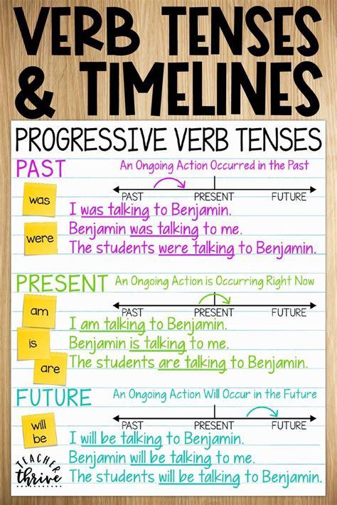 future progressive verb tense worksheets vegan divas nyc