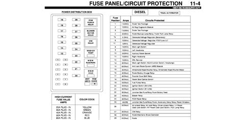 1999 Ford F 250 Fuse Pannel Diagram by I A 1999 F250 Duty Crew Cab I Just Bought The